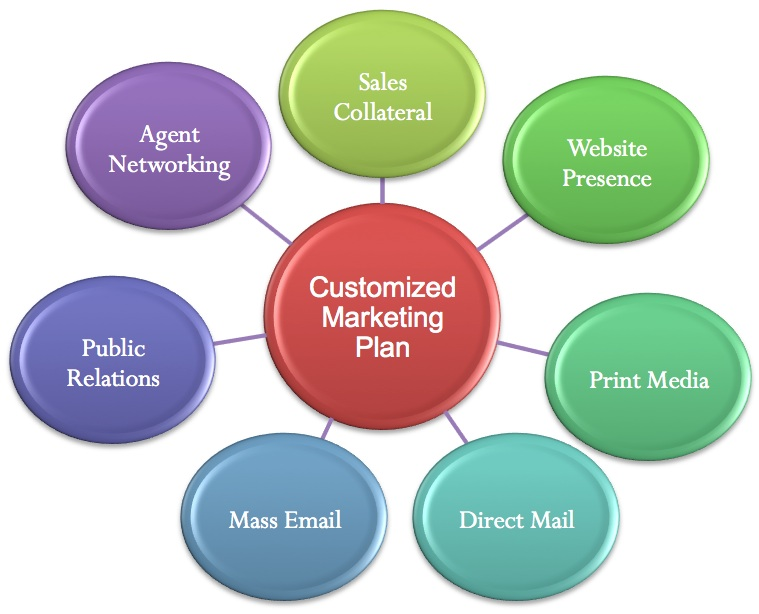 Marketing Proposal For Real Estate  Plan