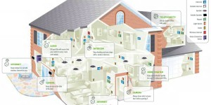 "Home Automation: How Savvy Homeowners are Getting ""Smarter"""